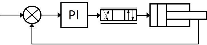 Regeltechniek in de Hydrauliek